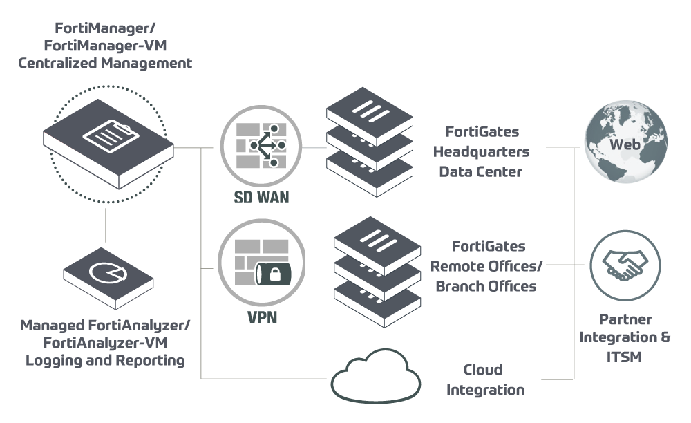 FORTINET CONSULTING SERVICES -